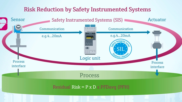 sis, safety instrumented system, SIL, residual risk, PFDavg